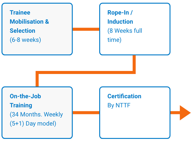 The execution model for 3-YEAR NEEM PROGRAM